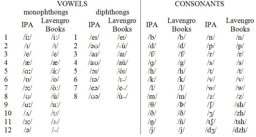 International Phonetic Alphabet German Best Of Alphabet Ceiimage